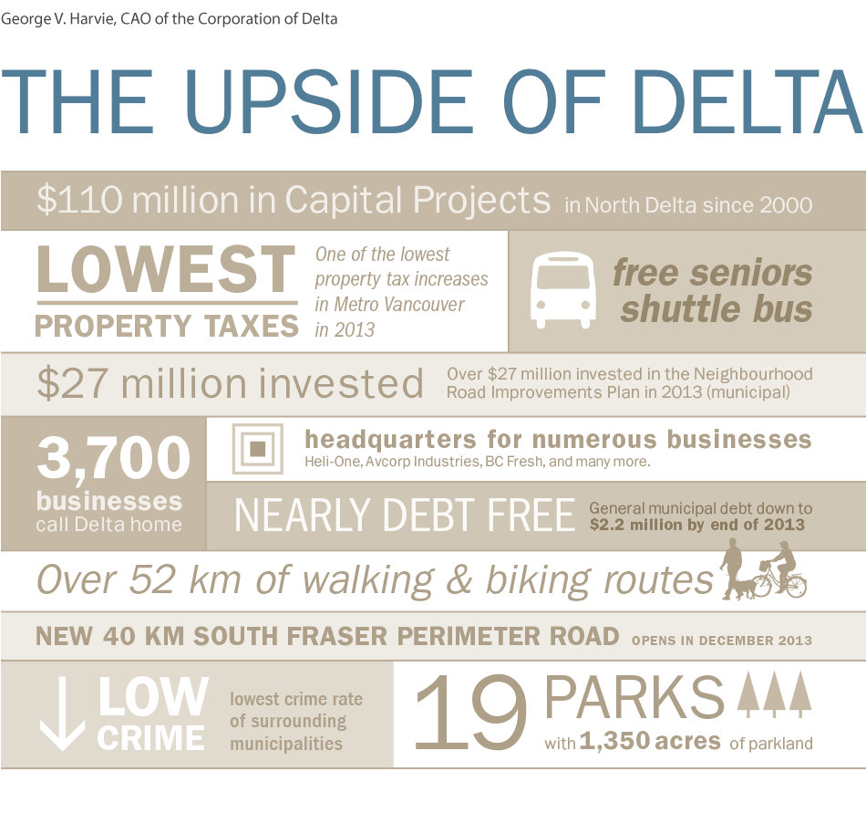 The Upside of Delta